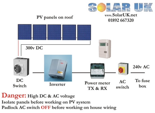 Photovoltaics For A Family Home East Sussex